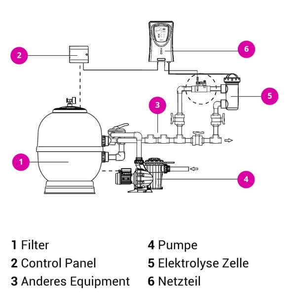 Salzelektrolyseanlage SALT 7G-PH, 25m³ - montieren wie?