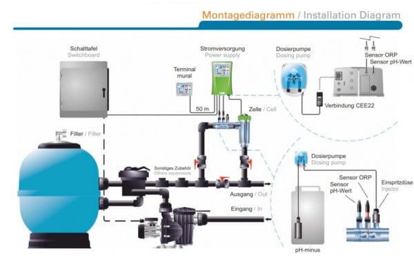 Salzelektrolyseanlage DOMOTIC LOW SALT 24G, 80 m³ - Montageskizze