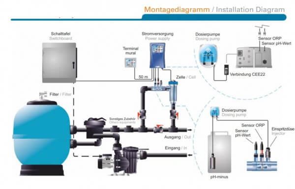Salzelektrolyseanlage DOMOTIC 32G, 120 m³ - Maße