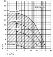 Poolpumpe i-star Efficiency, 230 V