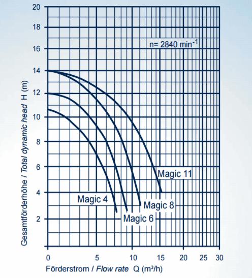 Poolpumpe Magic II/11, 230 V